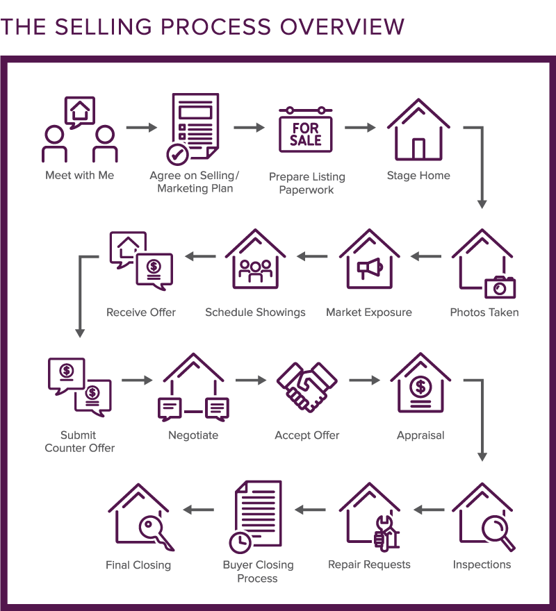The Selling Process Overview